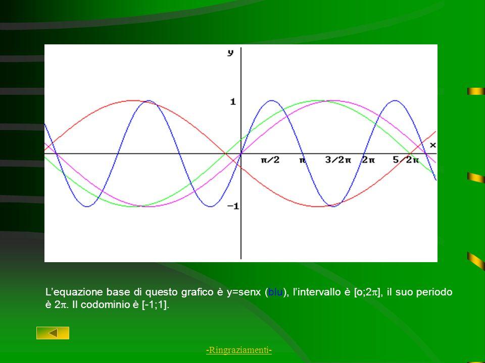 L'equazione base di questo grafico è y=senx (blu), l'intervallo è [o;2], il suo periodo è 2. Il codominio è [-1;1].